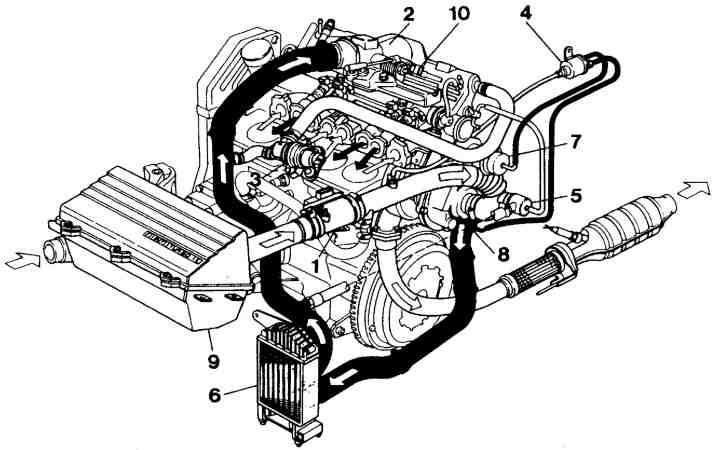Rodzaje układów doładowania silników. Budowa działanie