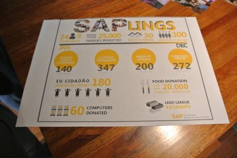 Resultados dos projetos de inclusão da SAP