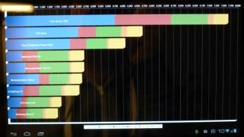 Benchmarks: Quadrant Standard
