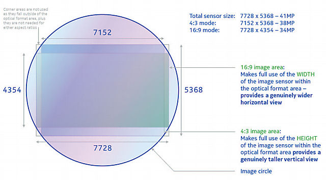 Nokia808_image_sensor_small