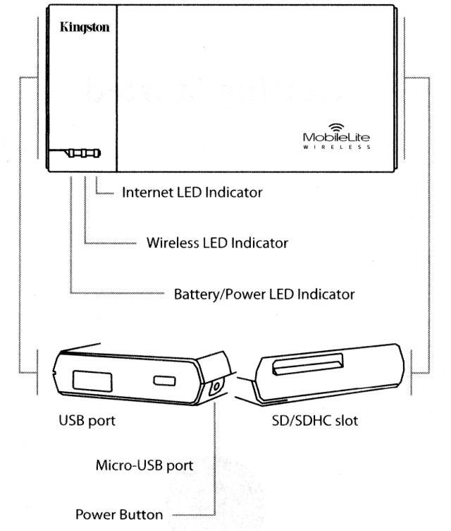 Kingston_MobileLite_diagram