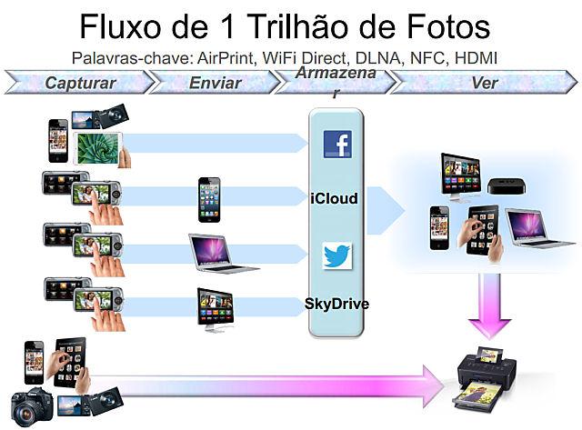 canon_fluxo_fotos