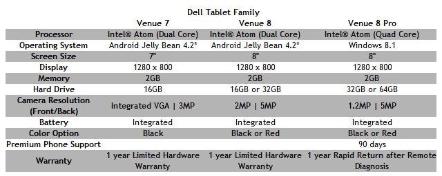Dell_Venue_family
