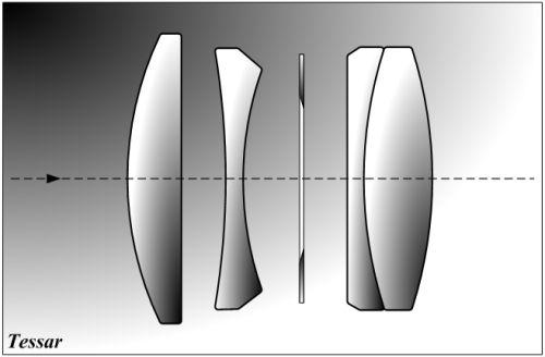 Tessar_diagram