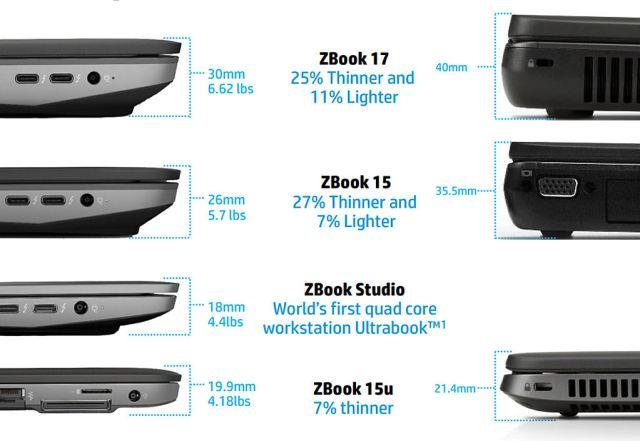HP ZBook HP_generation_gap