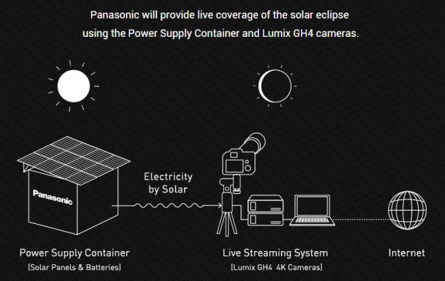 Panasonic_eclipse_2016_hardware