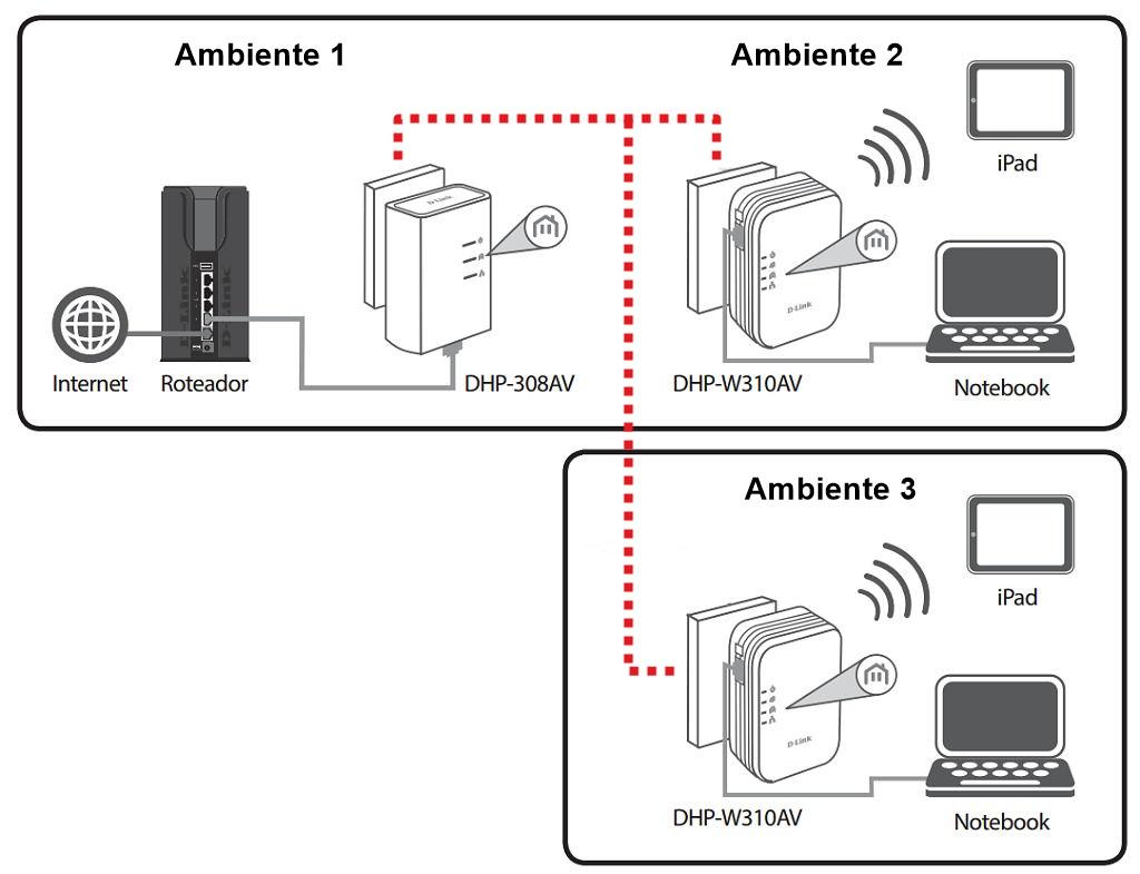 Hands On Repetidor Wireless D Link Powerline Av500 N 300