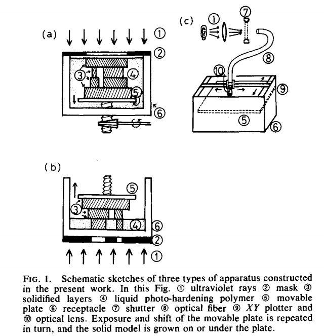 stereolithography_kodama_paper