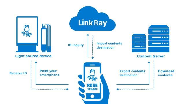 panasonic_linkray_diagrama