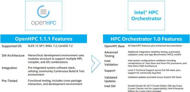 sc16_intel_hpc_orchestrator_compared
