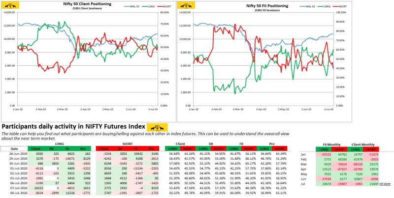Zubu Client Sentiment Nifty50 Report (July-8-2020)