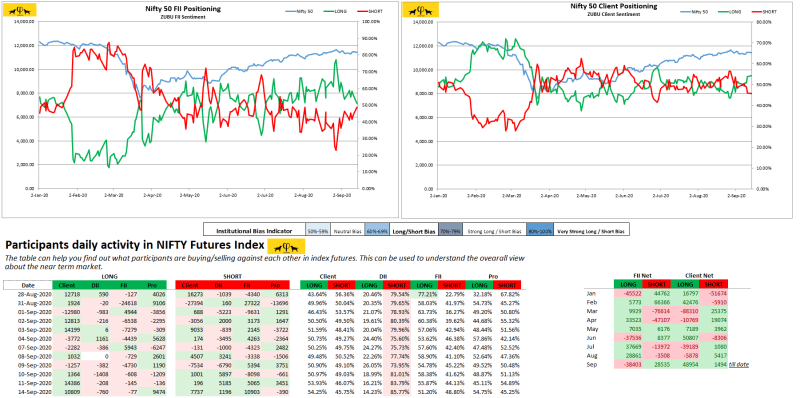 Zubu Client Sentiment Nifty50 Report (Sep-14-2020)