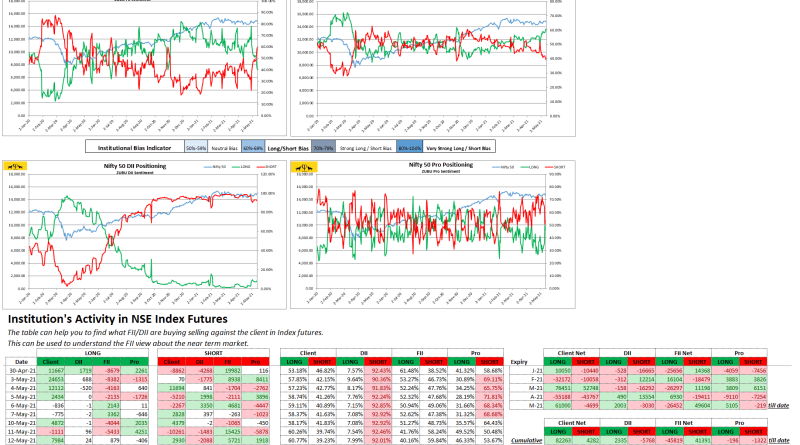 Zubu Client Sentiment Nifty50 Report May-12-2021)