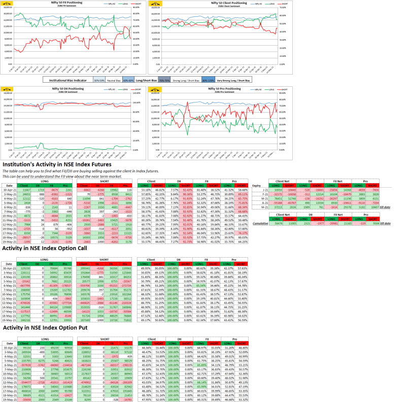 Zubu Client Sentiment Nifty50 Report May-19-2021)