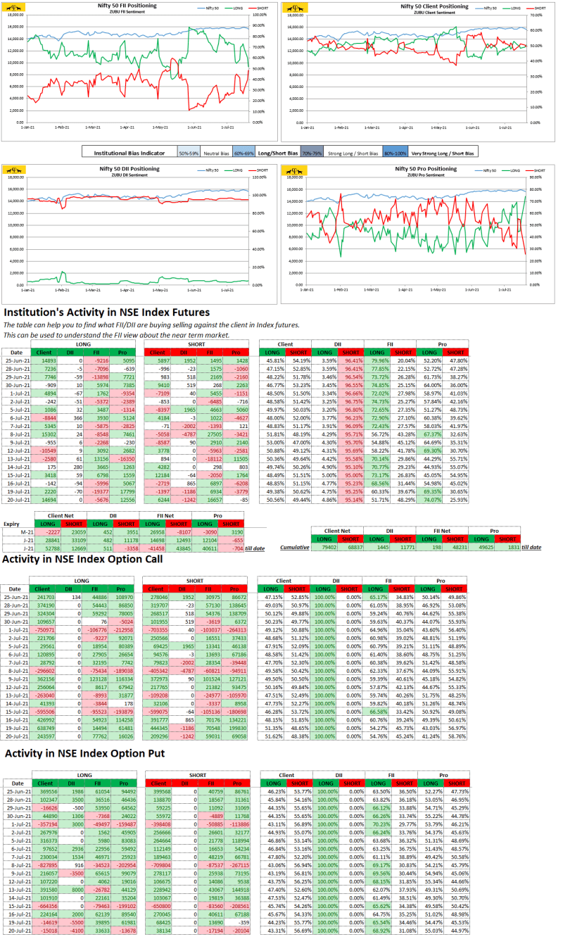 Zubu Client Sentiment Nifty50 Report July-20-2021)