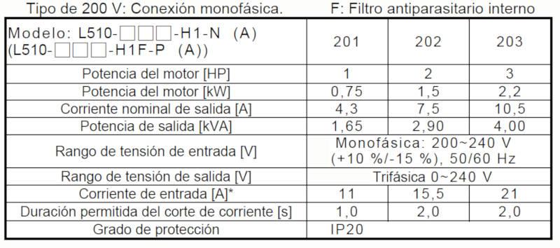 Variador de Frecuencia Monofasico 220V TECO L510-202-SH1F