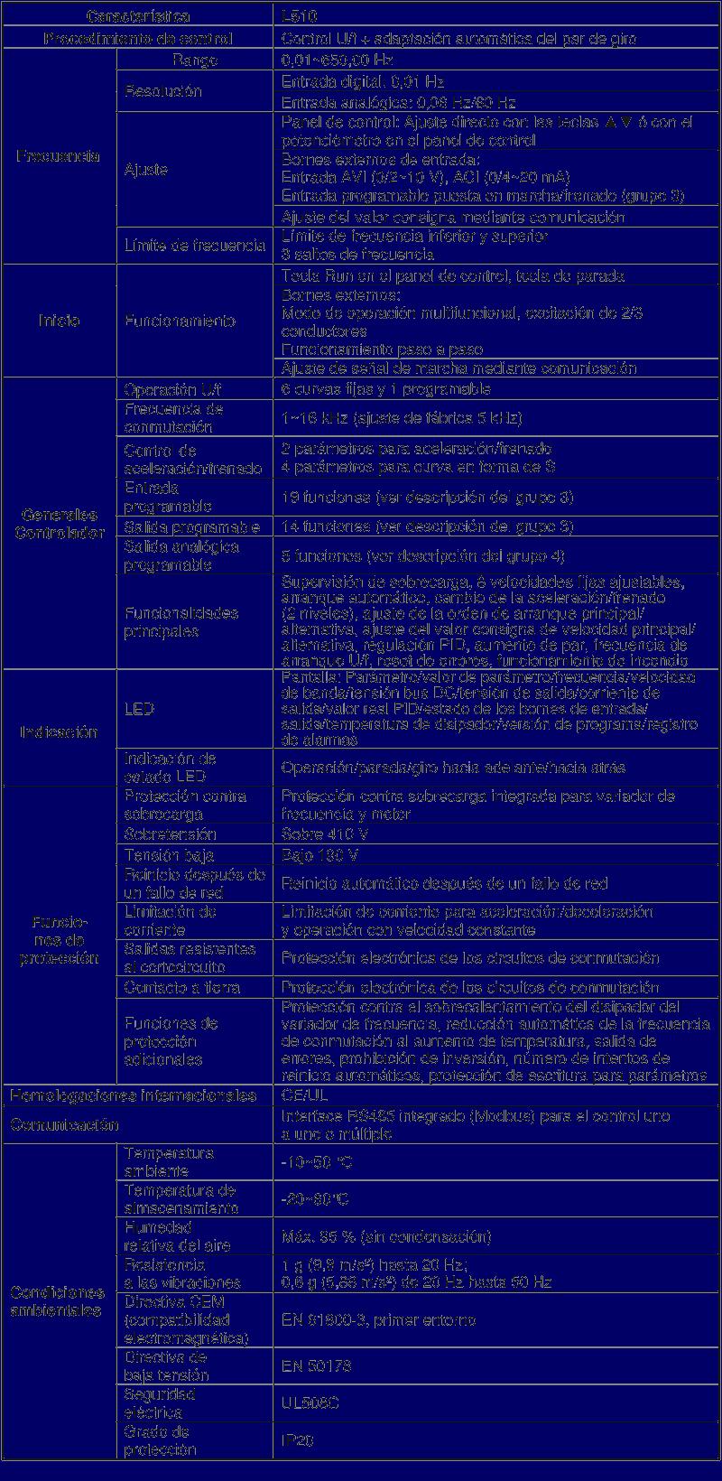 Variador de Frecuencia Monofasico 220V TECO L510-201-SH1F