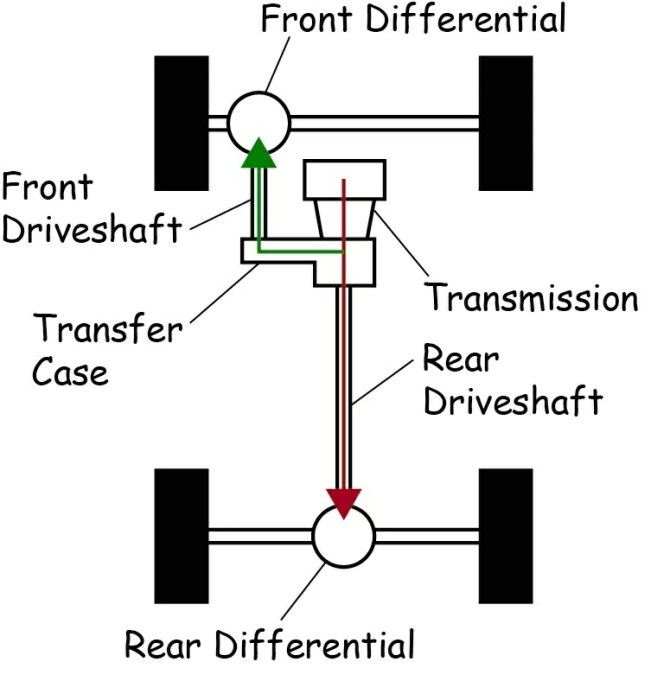 4l60e transmission transfer case diagram  online circuit