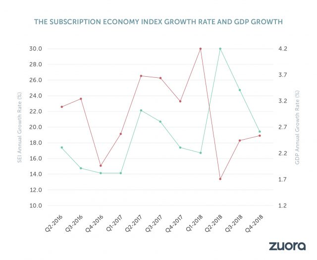 The Subscription Economy Grows More Than 300% In The Last