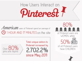 How-users-interact-on-Pinterest
