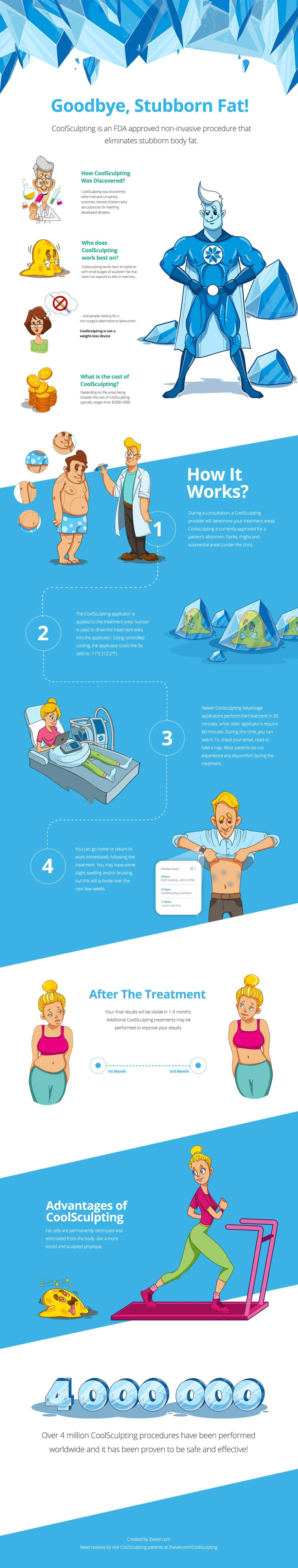 zwivel coolsculpting infographic