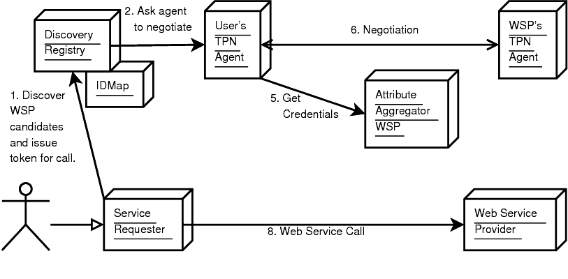 Fig-6: Credentials and Privacy Negotiation optimized flow