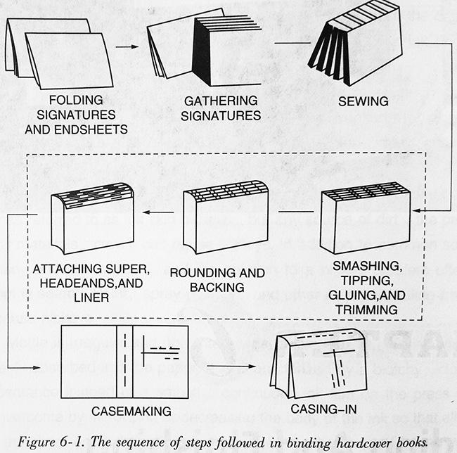 Producing Casebound Books (Hardcover Books)
