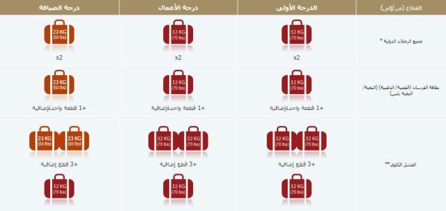 ثقل الحقائب على الخطوط السعودية 2021 السعـودية فـور السعودية فور