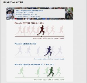 Official results from 2xu's website based on my timing chip. This is the analysis of my position.