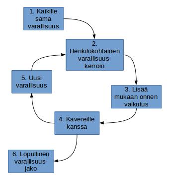 2014-12-29 simulaation kulku
