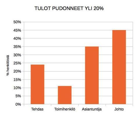 Small-tulot