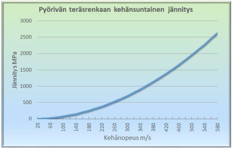 taraloop_pyorivan_terasrenkaan_jannitys