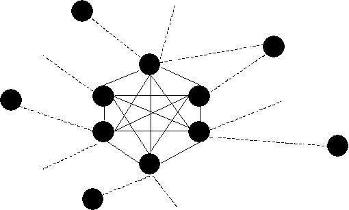 network diagram with strong ties and numerous weak ties, preventing echo chambers