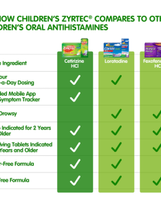 Children   zyrtec vs oral antihistamines chart also comparison rh
