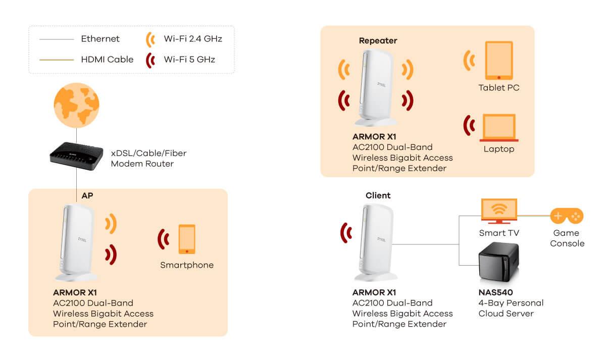 wireless extender diagram 7 pole wiring trailer armor x1 ac2100 dual band gigabit access point range application