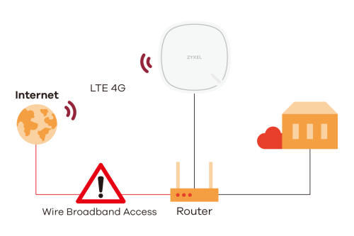 small resolution of lte3302 series 4g lte indoor router iad