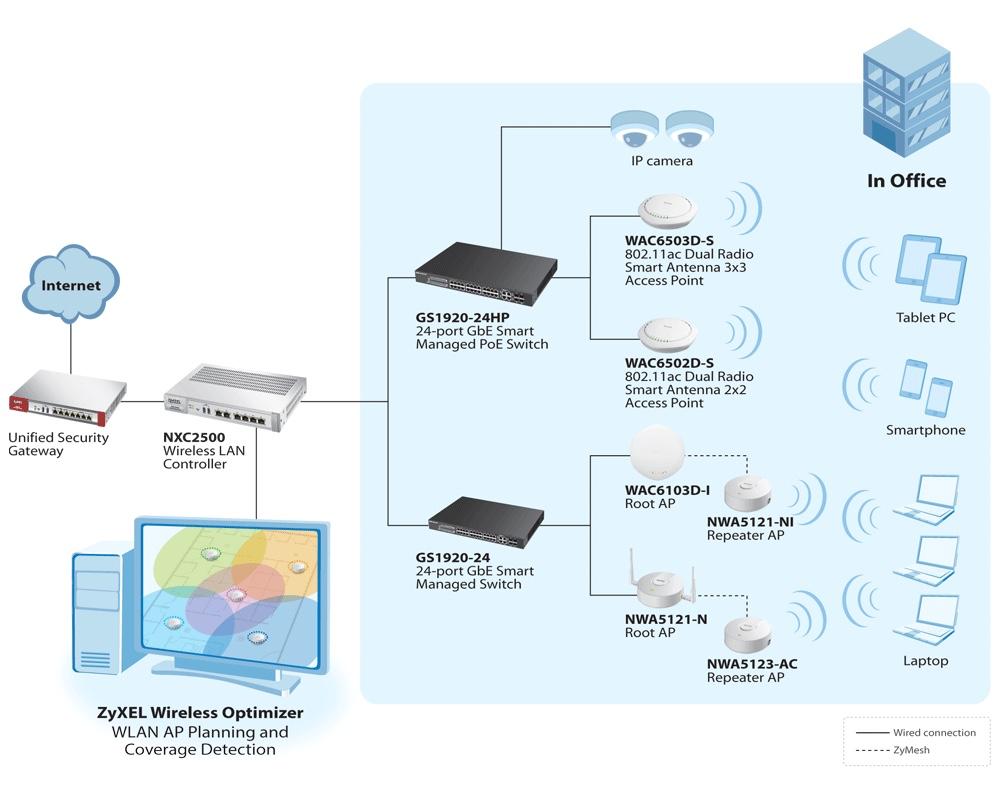 medium resolution of basic lan diagram for wireless work