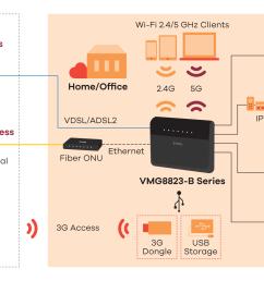 vmg8823 b series dual band wireless ac n vdsl2 voip combo wan [ 2300 x 1100 Pixel ]