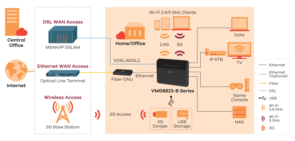 medium resolution of vmg8823 b series dual band wireless ac n vdsl2 voip combo wan
