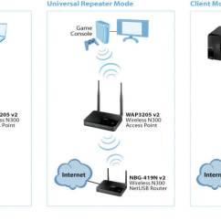 Wireless Extender Diagram Pioneer Deh P4400 Wiring 2 Wap3205 V2 N300 Access Point Zyxel Application