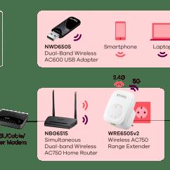 Wireless Extender Diagram Bobcat S250 Wiring Wre6505 V2 Ac750 Range Application Zyxel Related Links