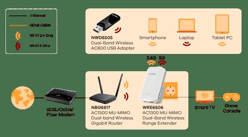small resolution of wre6606 ac1300 mu mimo dual band wireless range extender