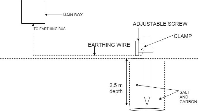 House Wiring Earthing Diagram