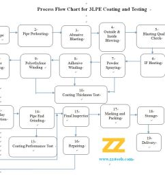 3pe process flow diagram [ 1028 x 832 Pixel ]