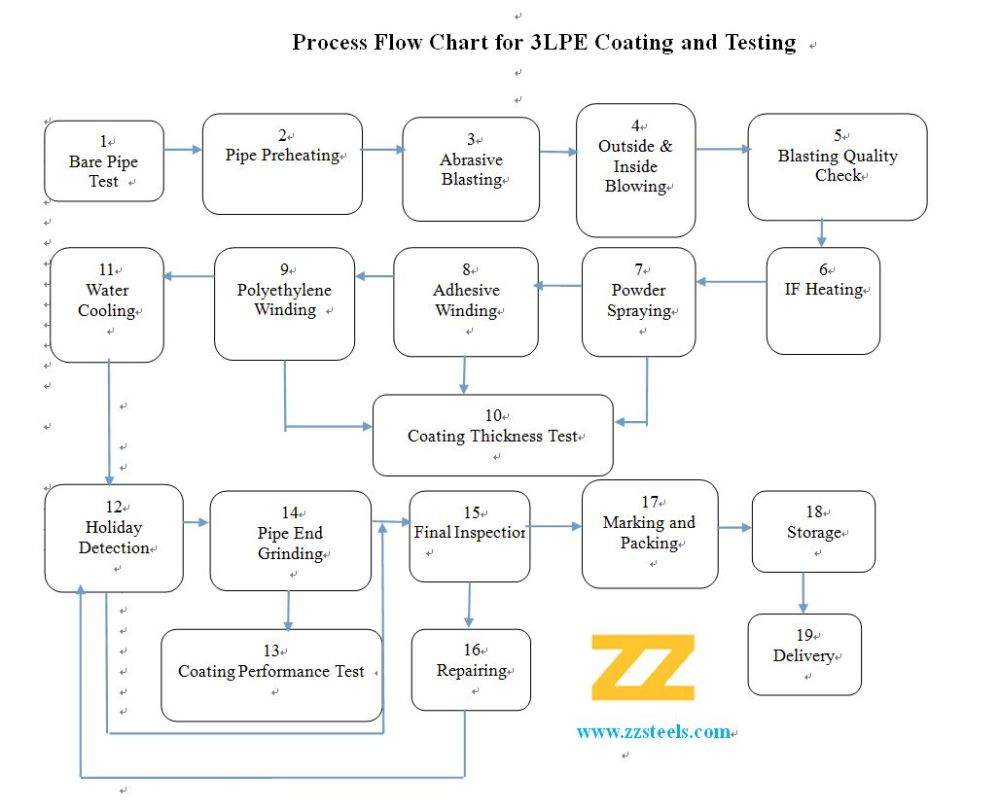 medium resolution of 3pe process flow diagram