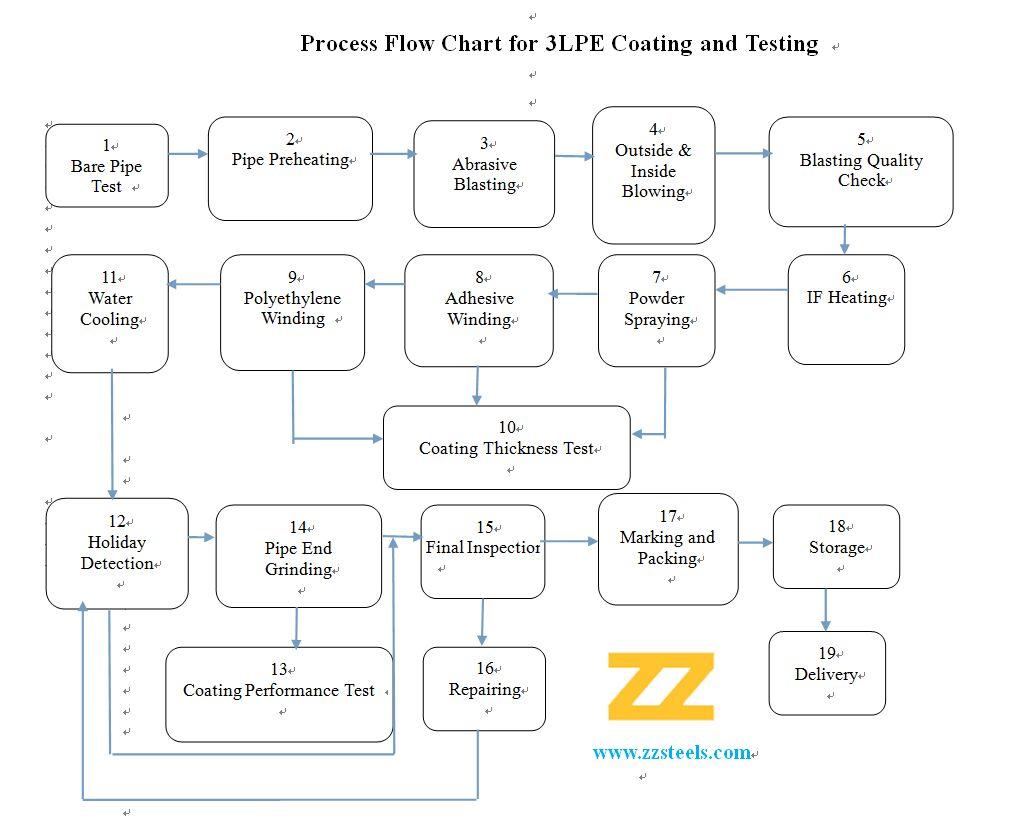 hight resolution of 3pe process flow diagram