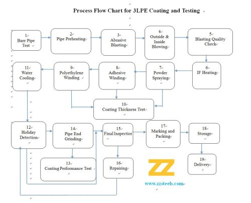 small resolution of 3pe process flow diagram