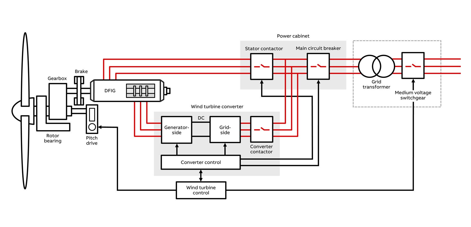 medium resolution of doubly fed generators