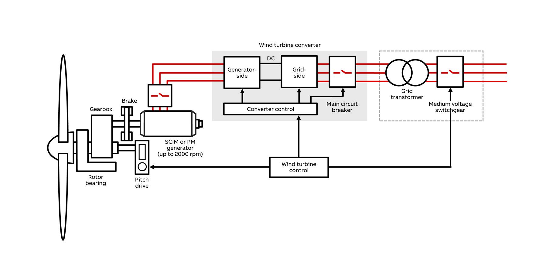 generator diagram pmg generator diagram wiring diagram blog figure 973 ac generator functional block diagram [ 1831 x 886 Pixel ]