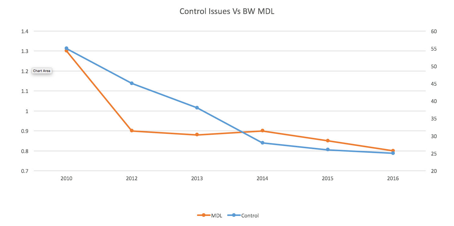 small resolution of control loop issues reduced from 55 percent to 25 percent which results in a reduction in bw basis weight mdl machine direction long term variability